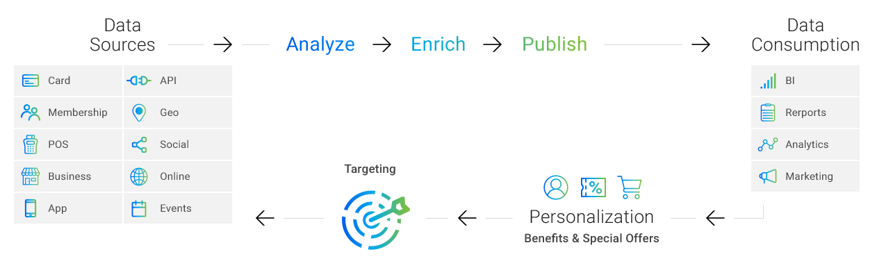 תהליך טכנולוגי המכיל / המאגד בתוכו ניתוח נתונים, אנליזה, פרסונליזציה וטרגטס אשר בסופו נלמד בצורה מדוייקת ונכונה על מקורות המידע השונים כגון : API, GEO, SOCIAL,ONLINE, EVENTS,CARD, MEMBERSHIP, POS, BUSINESS, APP